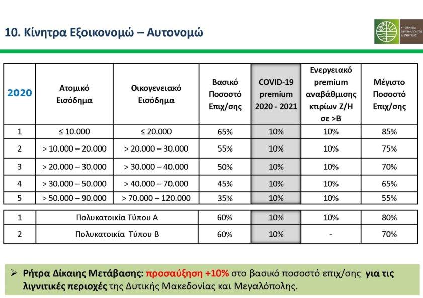B2Green.gr_Parousiasi_Exoikonomw_2020_Page_18